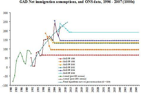 GAD Net immigration assumptions